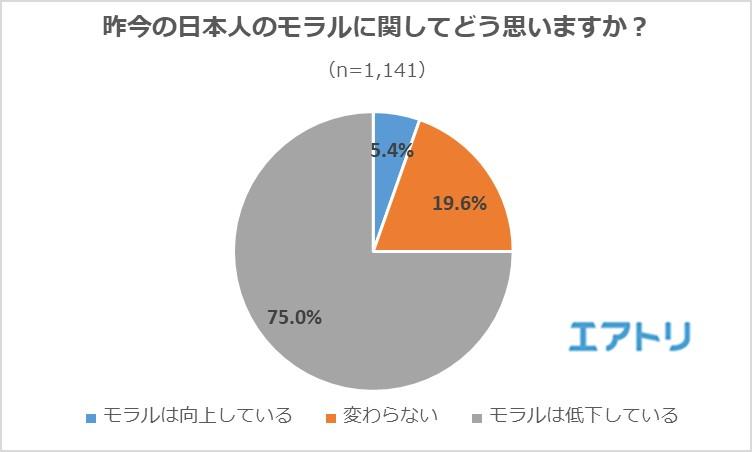 4人に3人が「日本人のモラル」の低下を感じている! 撮影モラルの低下 ...