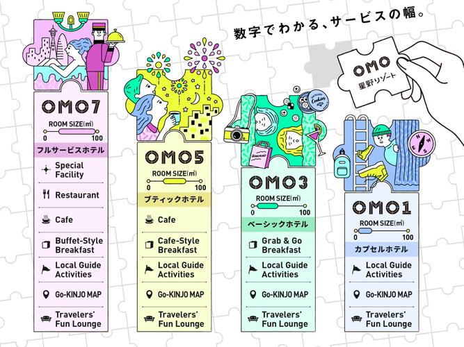 数字でわかる、OMOブランドのサービスの幅  イメージイラスト
