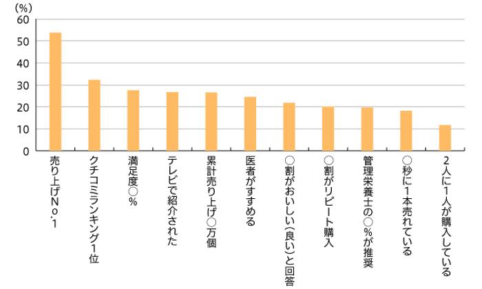 【図2】食品のパッケージ・広告に記載されている内容による、商品購入の有無(単一回答・n=894)
