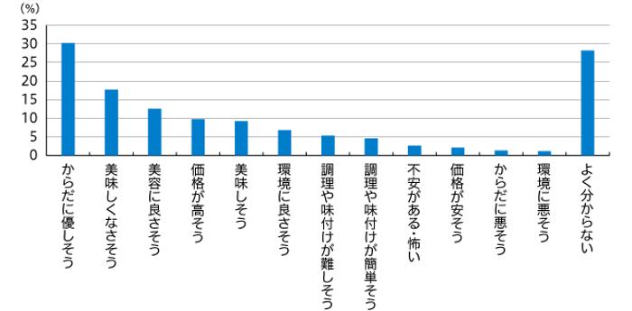 【図4】大豆ミートのイメージ(複数回答・n=968)