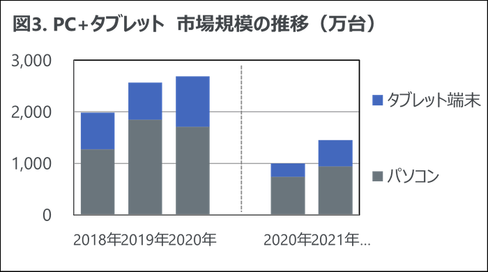 図3. PC + タブレット 市場規模の推移(万台)