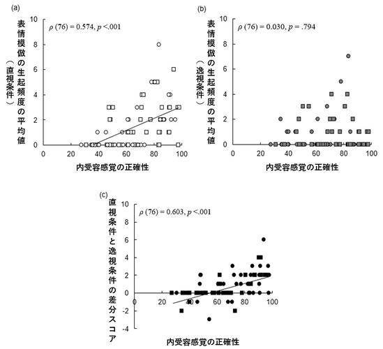 図3:内受容感覚の正確性と表情模倣の生起頻度の関連(※正方形は男性のデータ、円形は女性のデータを示す)