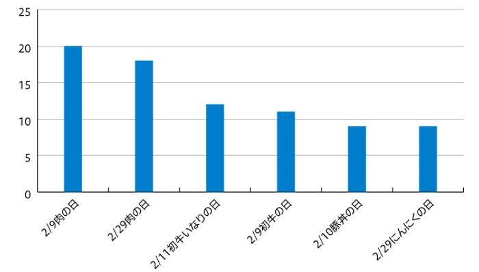 【図3】2020年2月その他〇〇の日 掲載件数上位6企画を抜粋(n=126)