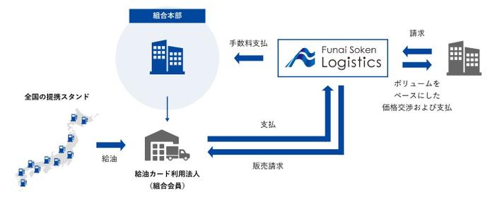 組合本部向け燃料共同購買サービス/船井総研ロジ株式会社