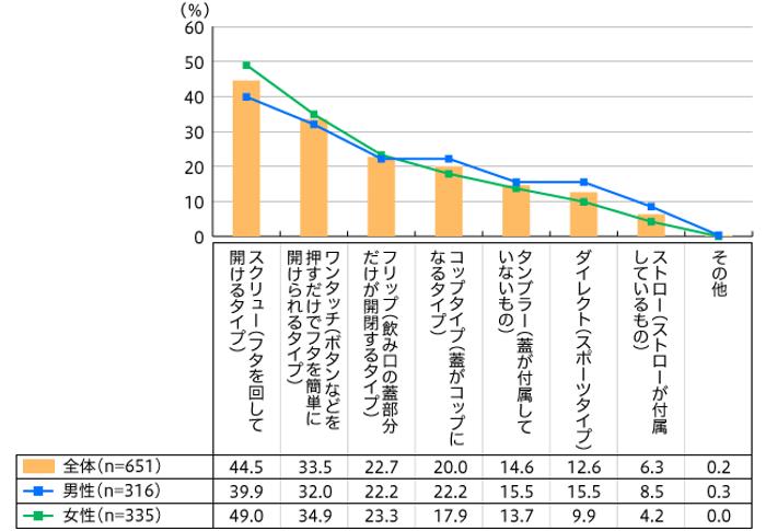 【図1】持っているタンブラーの飲み口のタイプ(複数回答・n=651)