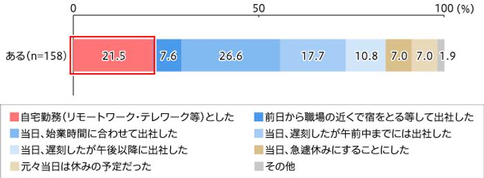 【図4】テレワーク制度ある人の出社状況(回答形式SA n=158)