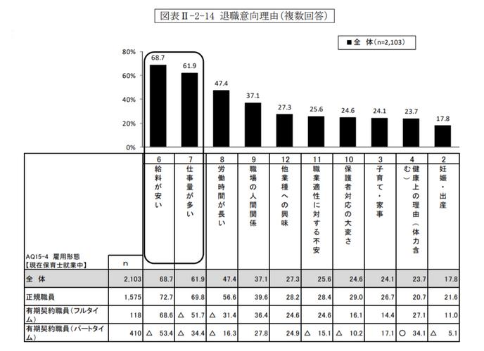 平成30年度東京都保育士実態調査結果