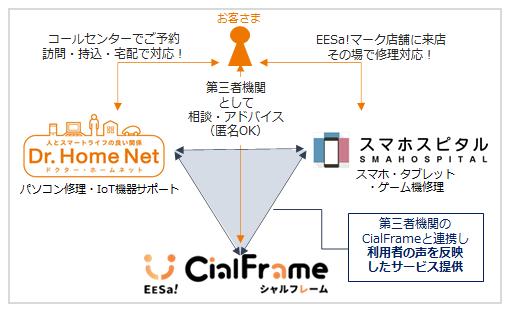 日本PCサービスグループでダイバーシティ推進の取り組みを開始 画像