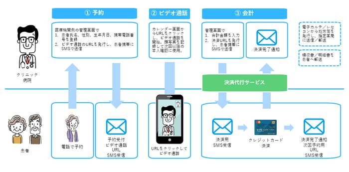 SMSを活用したオンライン診療イメージ