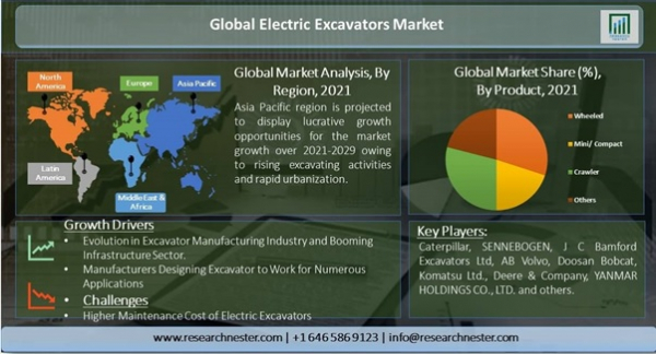 Market reports detail all of the following points and provide market trends based on analysis.