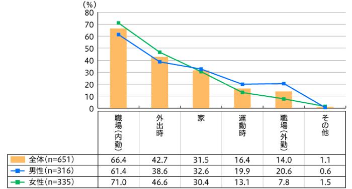 【図2】持っているタンブラーの使用場所(複数回答・n=651)