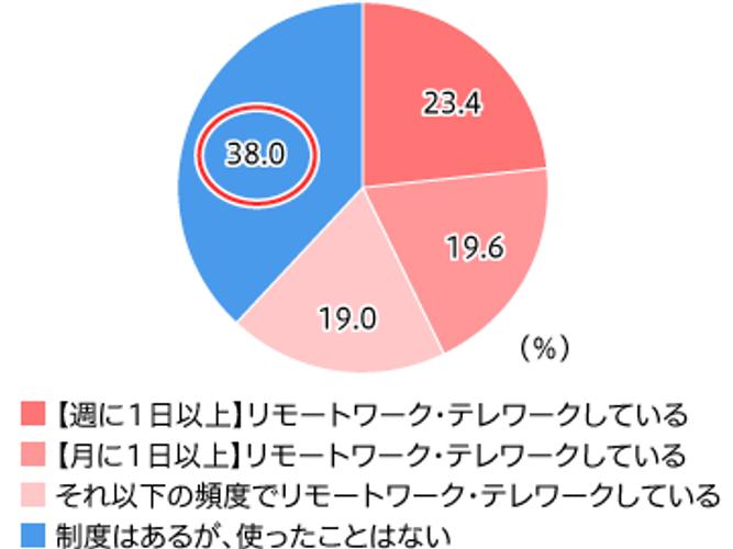 【図3】テレワーク活用頻度(単一回答・n=158)