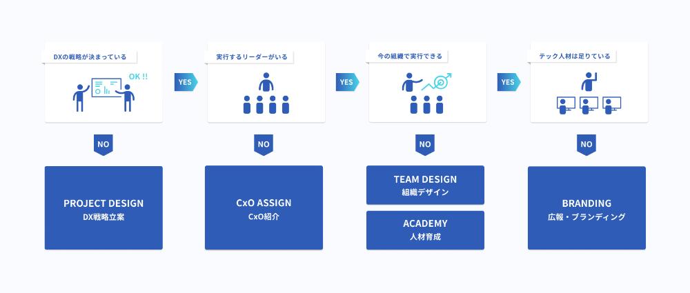 「DX-TEAM BUILDING(TM)」の各種ソリューション