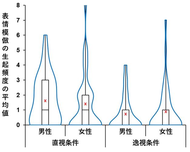 図2:表情模倣の生起頻度の条件間の差異(直視条件 vs 逸視条件)の結果