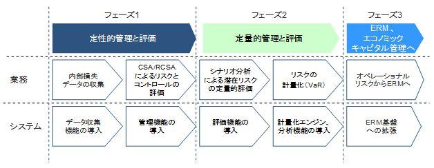 プライスウォーターハウスクーパースと日本オラクル、金融業界向けに ...
