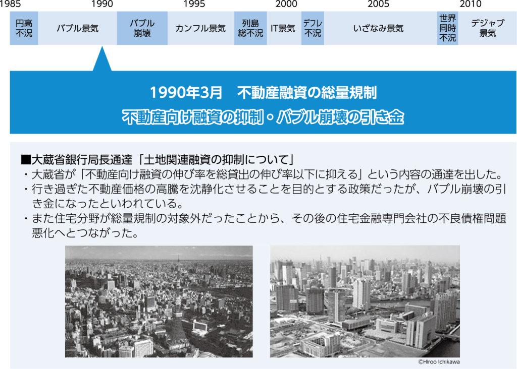総量規制からバブル崩壊 ~「都市計画法」改正 画像