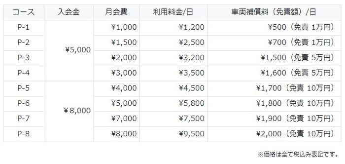 『+RIDE』料金表