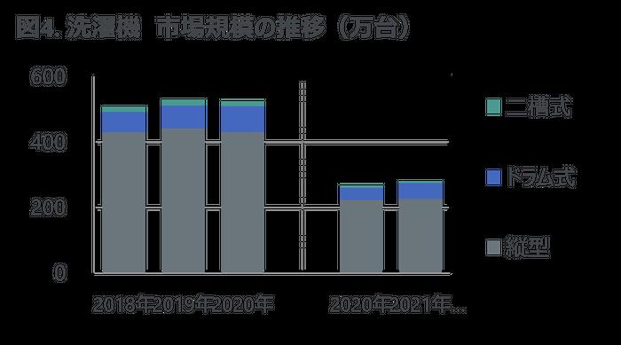 図4. 洗濯機 市場規模の推移(万台)