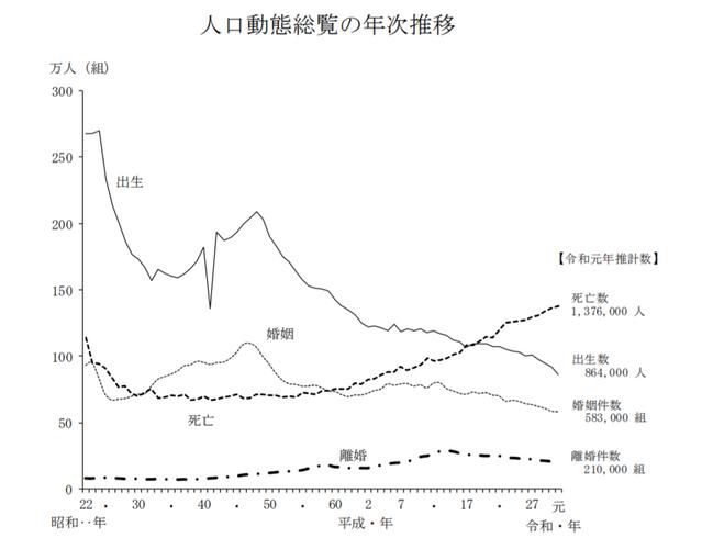令和元年(2019) 人口動態統計の年間推計