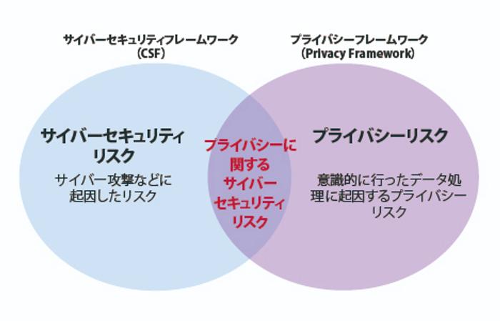 NIST サイバーセキュリテイフレームワークとNIST プライバシーフレームワークの相互関係