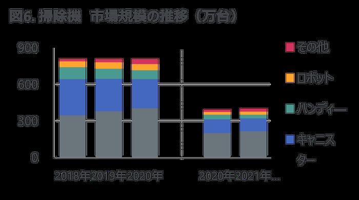 図6. 掃除機 市場規模の推移(万台)